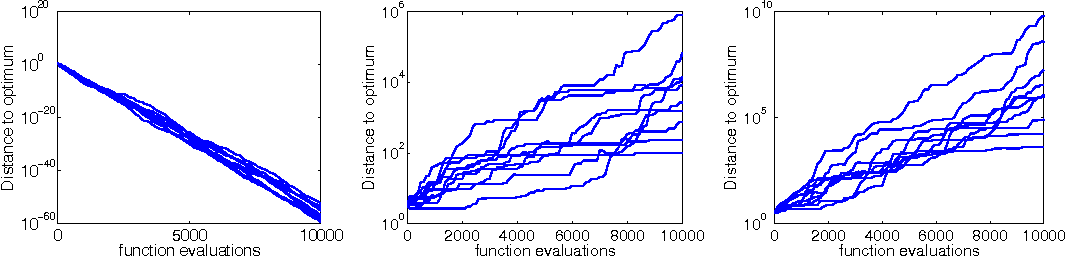 Figure 3: Ten independent runs for the scale-invariant (1+1)-ES with a normally distributed noise: on f(x) = ‖x‖2(1 + σ N (0, 1)) with σ equals 0.1 (left), 2 (middle) and 10 (right) for d = 10 and σ = 1/d.