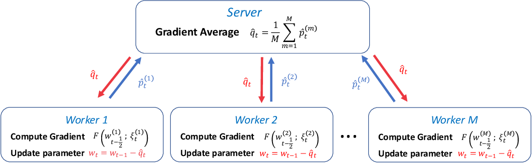 Figure 1 for A Distributed Training Algorithm of Generative Adversarial Networks with Quantized Gradients