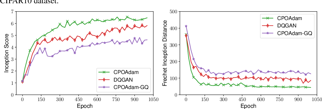 Figure 3 for A Distributed Training Algorithm of Generative Adversarial Networks with Quantized Gradients