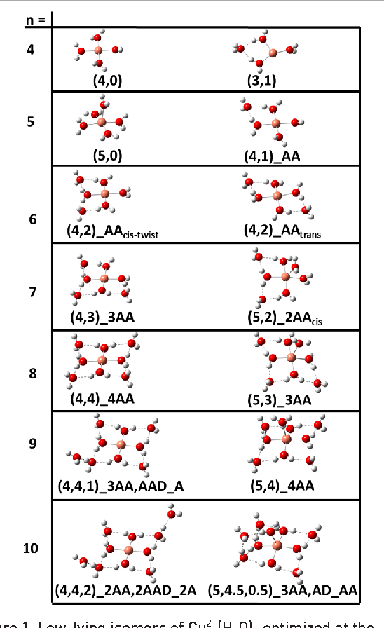 Hydrated Copper Ion Chemistry Guided Ion Beam And Computational