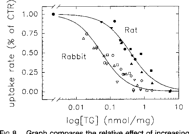 FIG 8. Graph comr thapsigargin concer ulum Ca2+ uptake f rabbit (open symbc value. The Ca2' up normalized to the cc free [Ca2l] in the at Hill equation. The V rate was 55 pmollm myocytes; the Hill respectively.