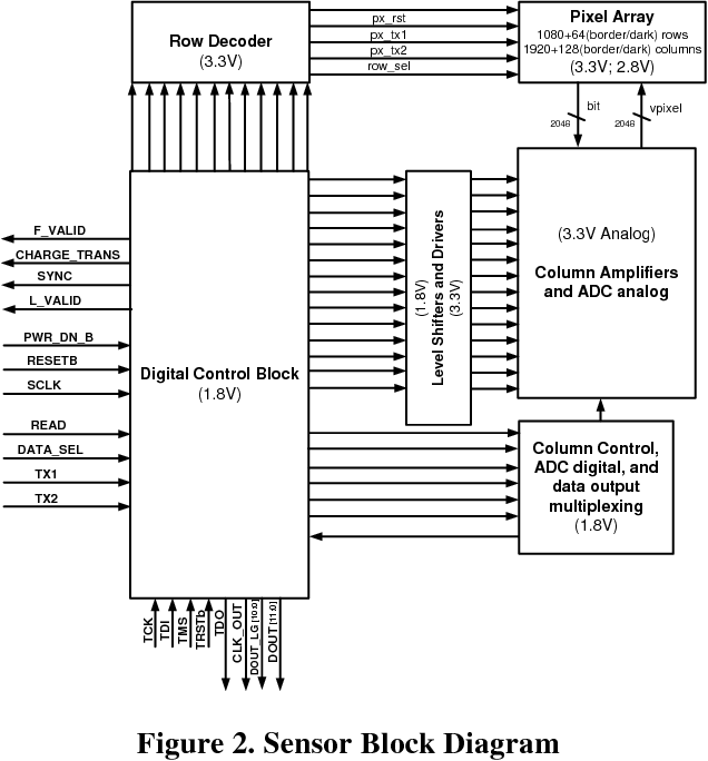 Figure 2 from Low Noise High Dynamic Range 2   3 Mpixel CMOS