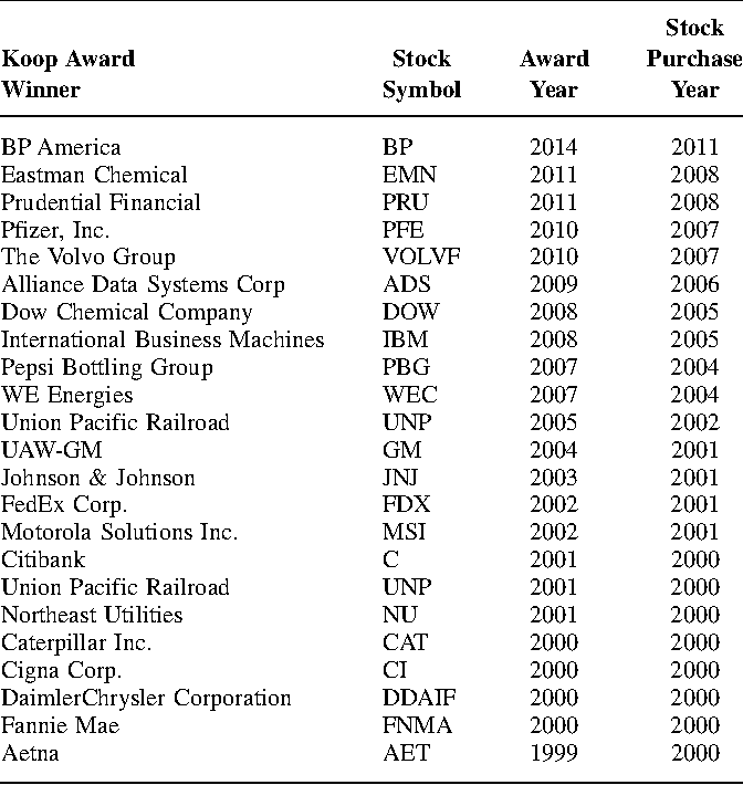 Table 1 From The Stock Performance Of C Everett Koop Award Winners