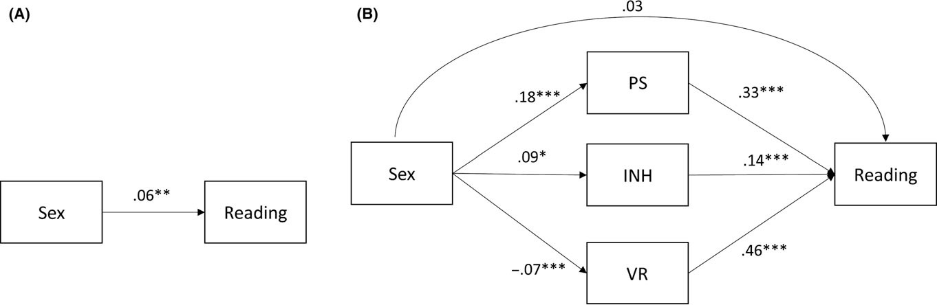 Sex differences with dyslexia