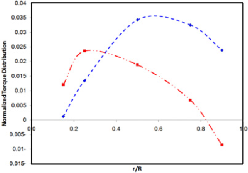 Figure 12 from Comparison between OpenFOAM CFD & BEM theory for