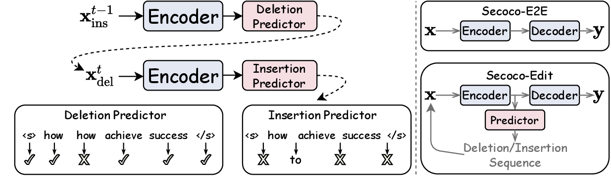 Figure 3 for Secoco: Self-Correcting Encoding for Neural Machine Translation