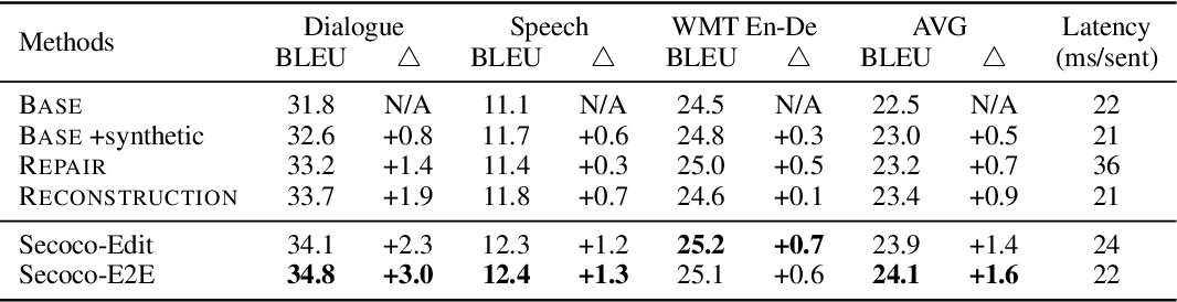 Figure 4 for Secoco: Self-Correcting Encoding for Neural Machine Translation