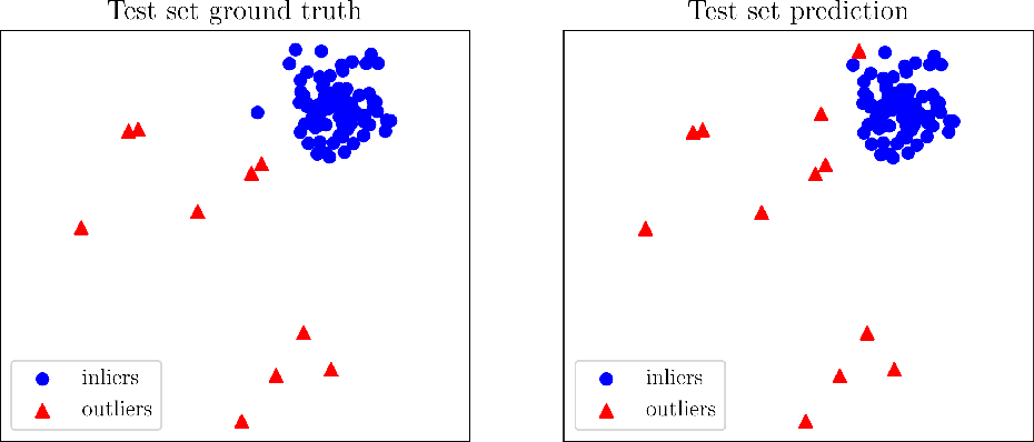 Figure 2 for PyOD: A Python Toolbox for Scalable Outlier Detection