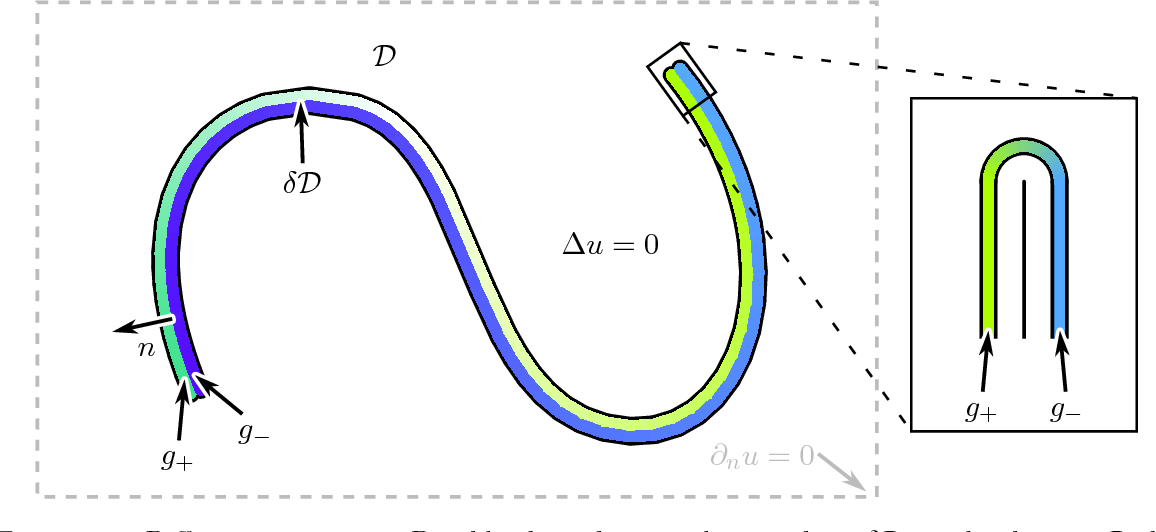 Area Between Curves Calculator With Steps