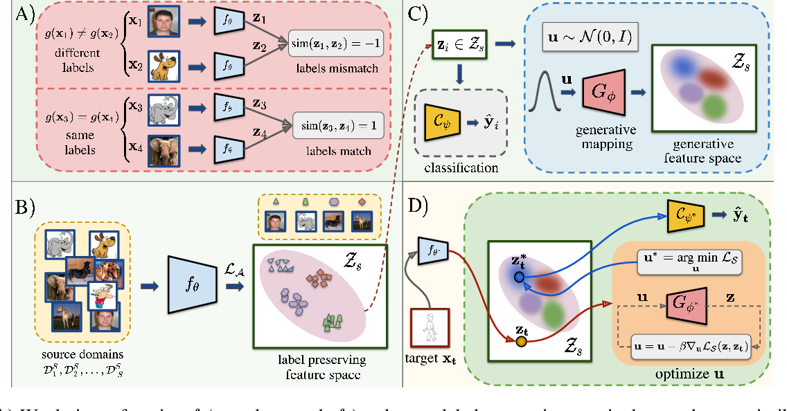 Figure 1 for Domain Generalization via Inference-time Label-Preserving Target Projections