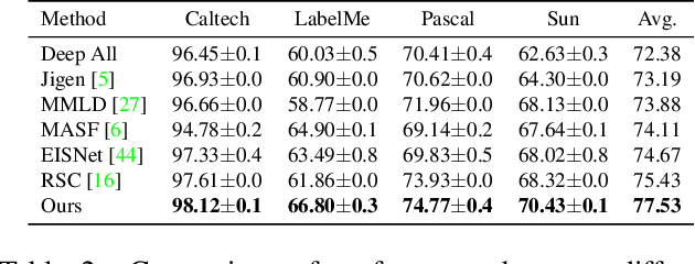 Figure 3 for Domain Generalization via Inference-time Label-Preserving Target Projections