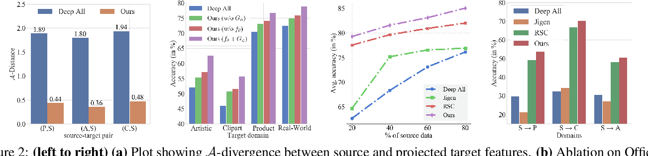 Figure 4 for Domain Generalization via Inference-time Label-Preserving Target Projections