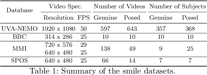 Figure 2 for RealSmileNet: A Deep End-To-End Network for Spontaneous and Posed Smile Recognition
