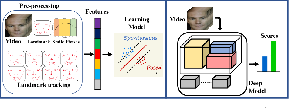 Figure 1 for RealSmileNet: A Deep End-To-End Network for Spontaneous and Posed Smile Recognition