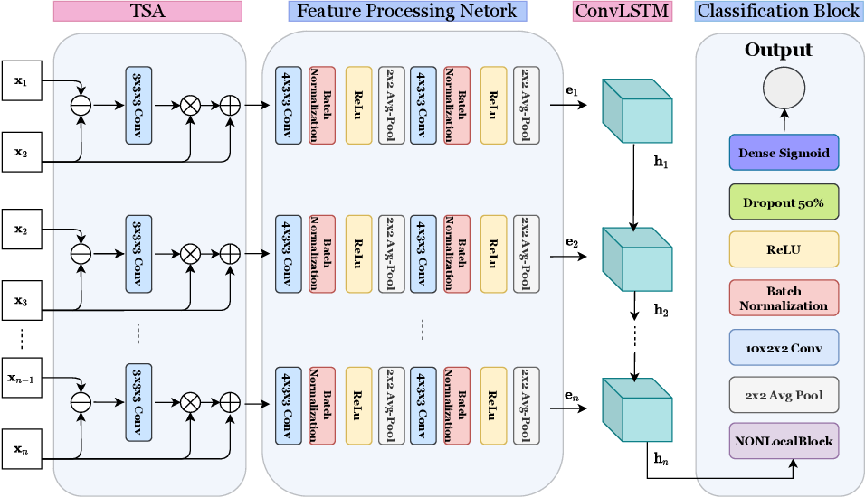 Figure 3 for RealSmileNet: A Deep End-To-End Network for Spontaneous and Posed Smile Recognition