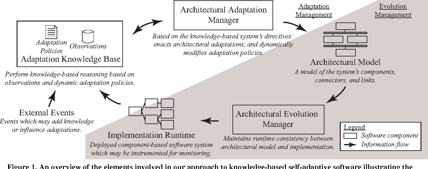 Towards a knowledge-based approach to architectural adaptation