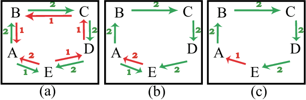 Figure 3 for Robust Subjective Visual Property Prediction from Crowdsourced Pairwise Labels