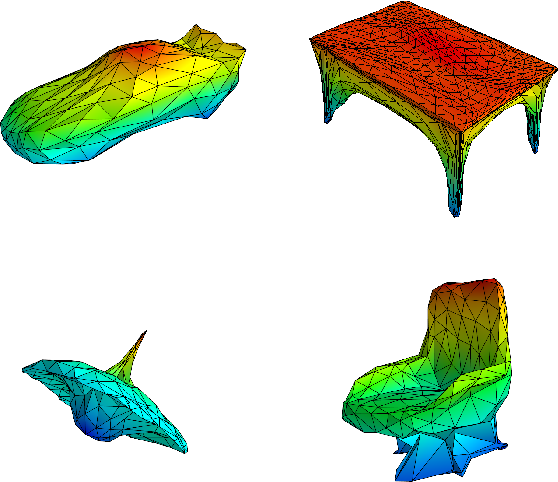 Figure 1 for Hypernetwork approach to generating point clouds