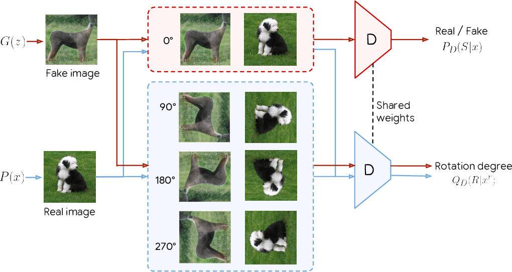 Figure 1 for Self-Supervised Generative Adversarial Networks