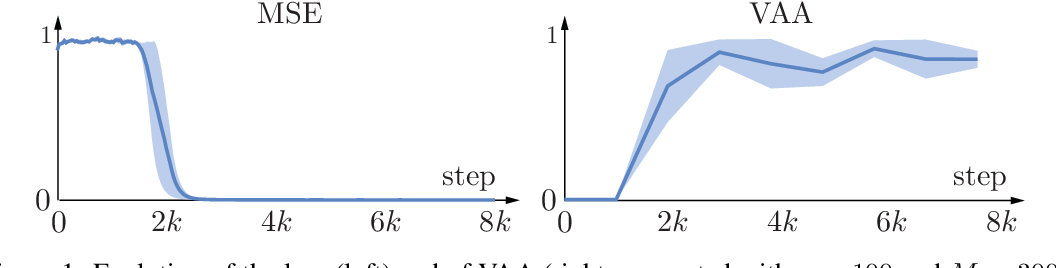 Figure 1 for Warming-up recurrent neural networks to maximize reachable multi-stability greatly improves learning