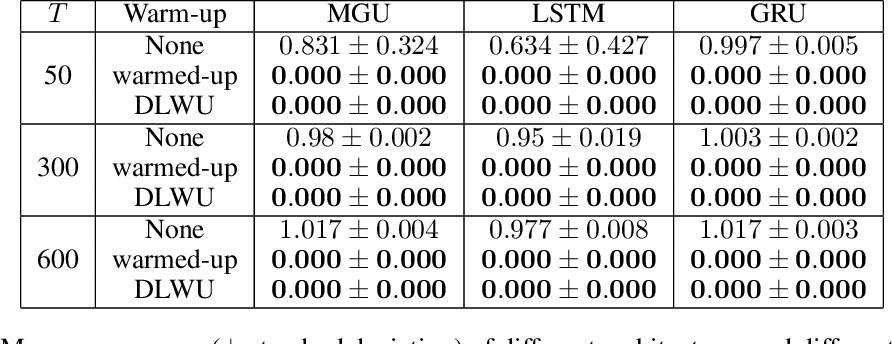 Figure 2 for Warming-up recurrent neural networks to maximize reachable multi-stability greatly improves learning