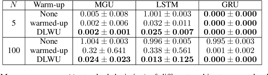 Figure 4 for Warming-up recurrent neural networks to maximize reachable multi-stability greatly improves learning