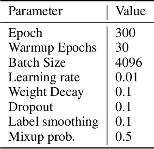 Figure 2 for Go Wider Instead of Deeper
