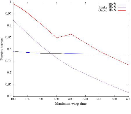 Figure 4 for Can recurrent neural networks warp time?