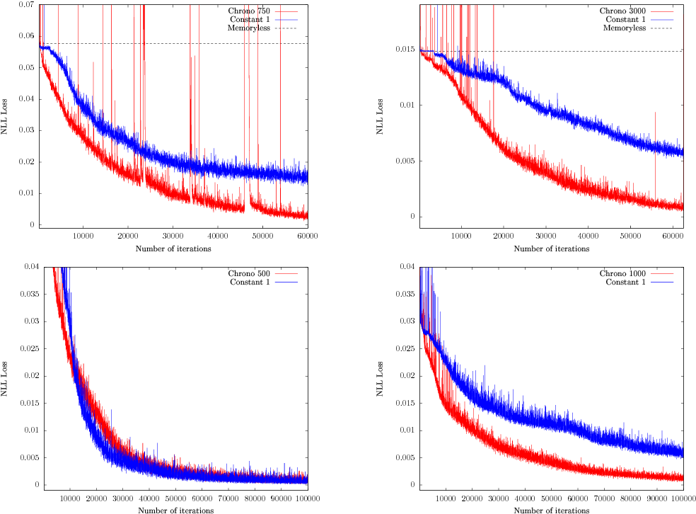 Figure 2 for Can recurrent neural networks warp time?