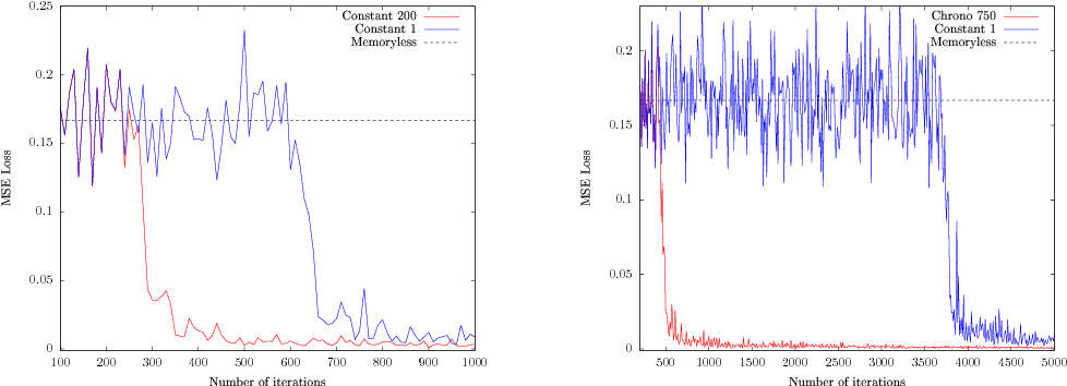 Figure 3 for Can recurrent neural networks warp time?