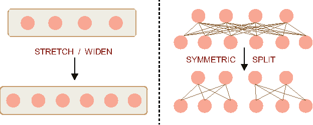 Figure 1 for Refining Architectures of Deep Convolutional Neural Networks