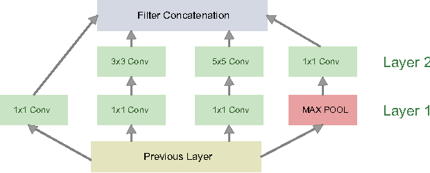 Figure 2 for Refining Architectures of Deep Convolutional Neural Networks