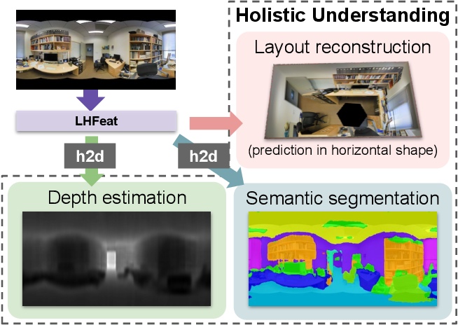 Figure 1 for HoHoNet: 360 Indoor Holistic Understanding with Latent Horizontal Features