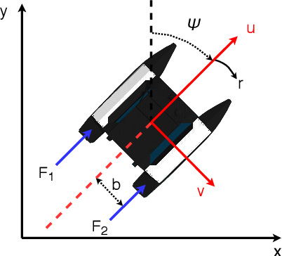 Figure 3 for Collision-free Trajectory Planning for Autonomous Surface Vehicle
