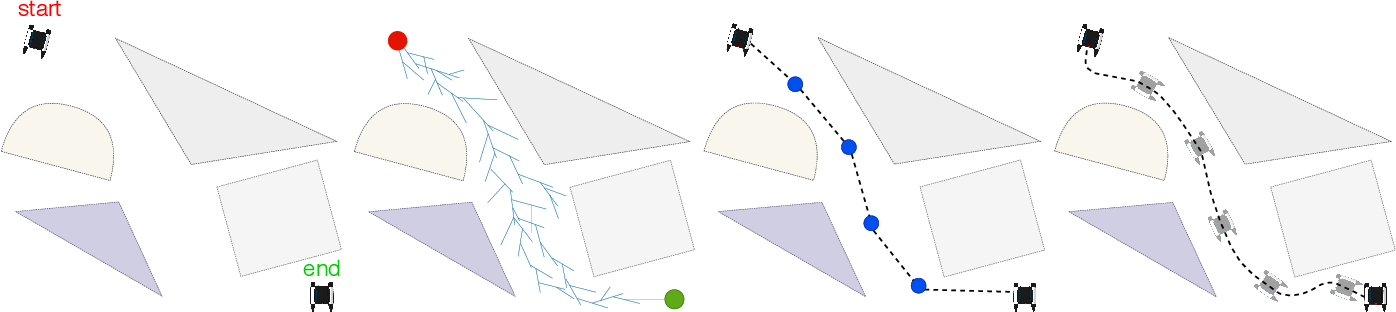 Figure 4 for Collision-free Trajectory Planning for Autonomous Surface Vehicle