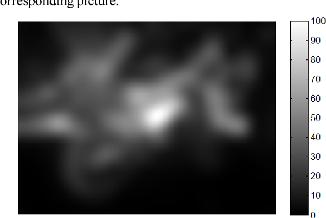 Fig. 4. Saliency map of motorcycle picture by Itti model