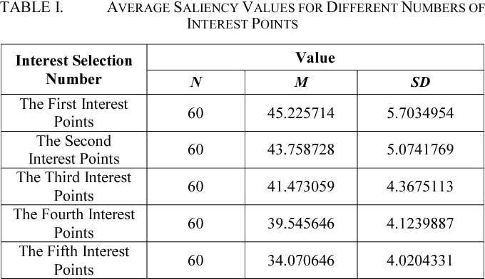 TABLE I. AVERAGE SALIENCY VALUES FOR DIFFERENT NUMBERS OF INTEREST POINTS