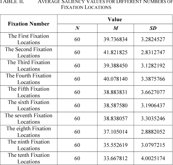TABLE II. AVERAGE SALIENCY VALUES FOR DIFFERENT NUMBERS OF FIXATION LOCATIONS