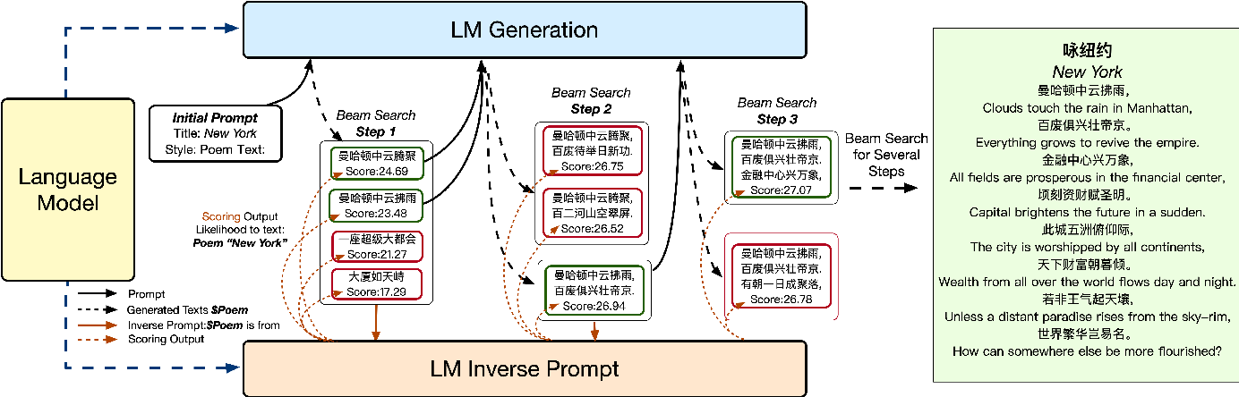 Figure 1 for Controllable Generation from Pre-trained Language Models via Inverse Prompting
