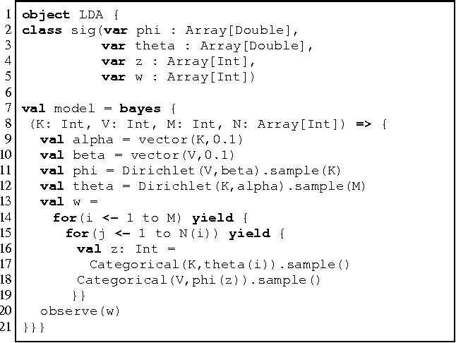 Figure 1 for Augur: a Modeling Language for Data-Parallel Probabilistic Inference