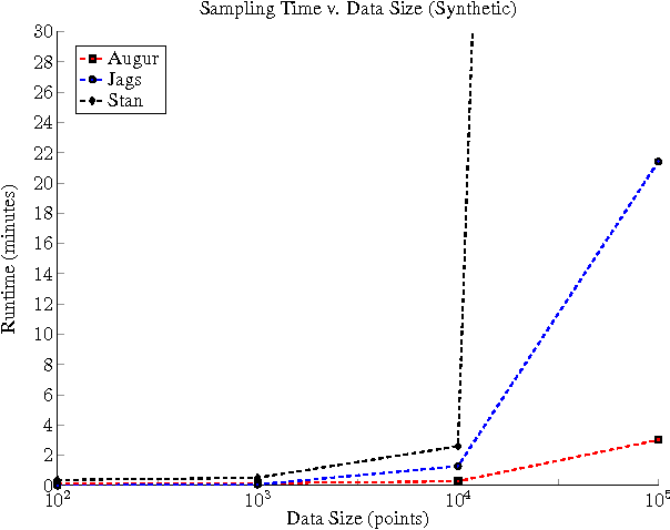 Figure 4 for Augur: a Modeling Language for Data-Parallel Probabilistic Inference