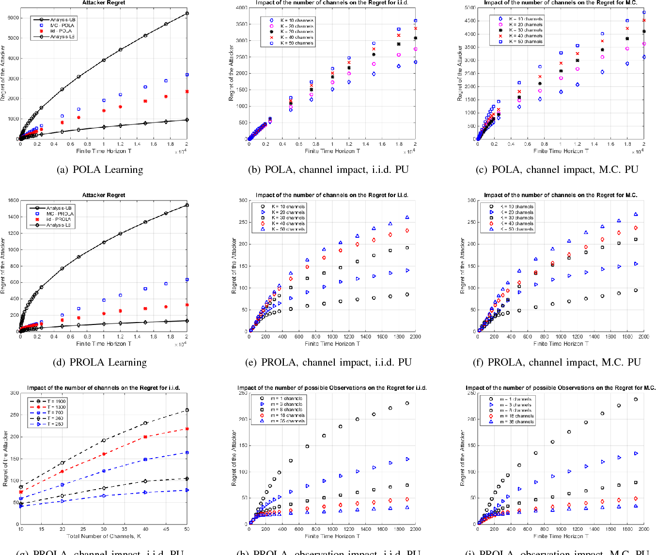 Figure 4 for Online Learning with Randomized Feedback Graphs for Optimal PUE Attacks in Cognitive Radio Networks