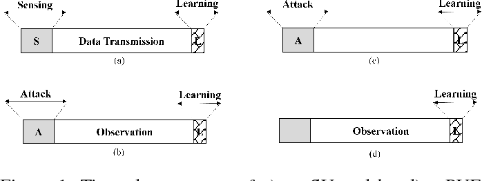 Figure 1 for Online Learning with Randomized Feedback Graphs for Optimal PUE Attacks in Cognitive Radio Networks