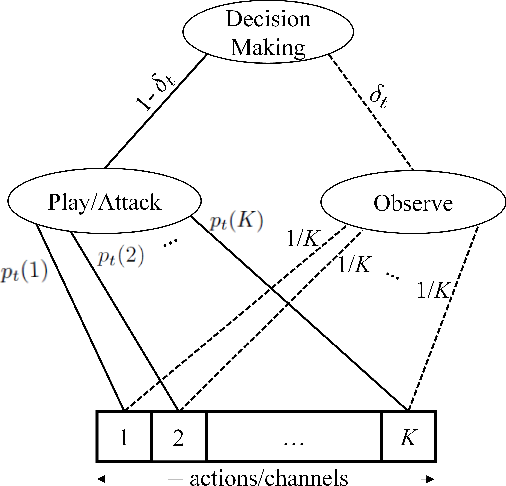 Figure 2 for Online Learning with Randomized Feedback Graphs for Optimal PUE Attacks in Cognitive Radio Networks
