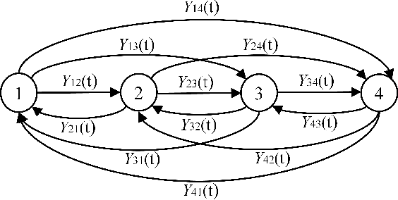 Figure 3 for Online Learning with Randomized Feedback Graphs for Optimal PUE Attacks in Cognitive Radio Networks