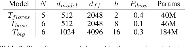 Figure 2 for Neural Machine Translation with Byte-Level Subwords