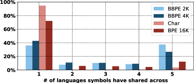 Figure 4 for Neural Machine Translation with Byte-Level Subwords