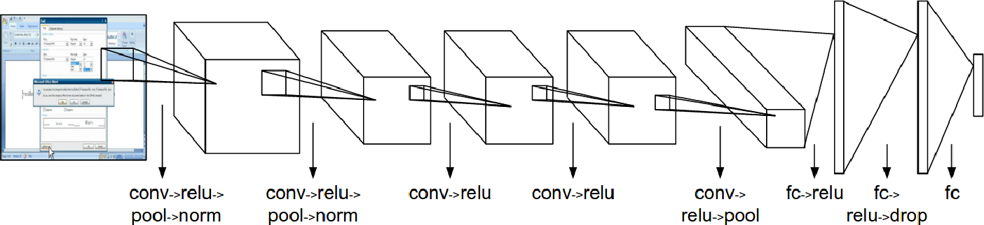 Figure 1 for Building Usage Profiles Using Deep Neural Nets