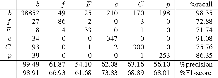 Figure 3 for Building Usage Profiles Using Deep Neural Nets