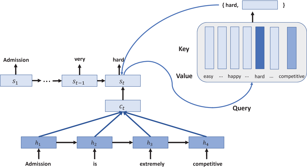 Figure 1 for Query and Output: Generating Words by Querying Distributed Word Representations for Paraphrase Generation